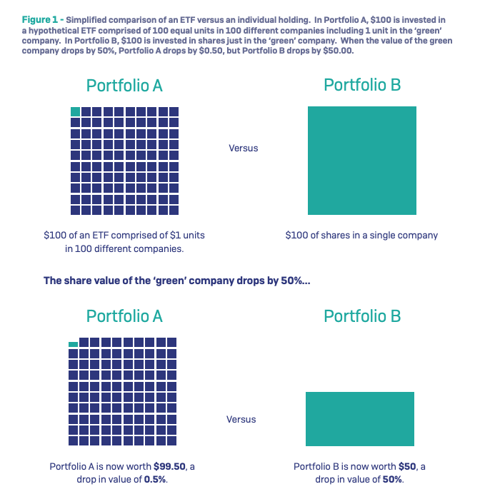 The Ideal Investment Vehicle What is an ETF screenshot