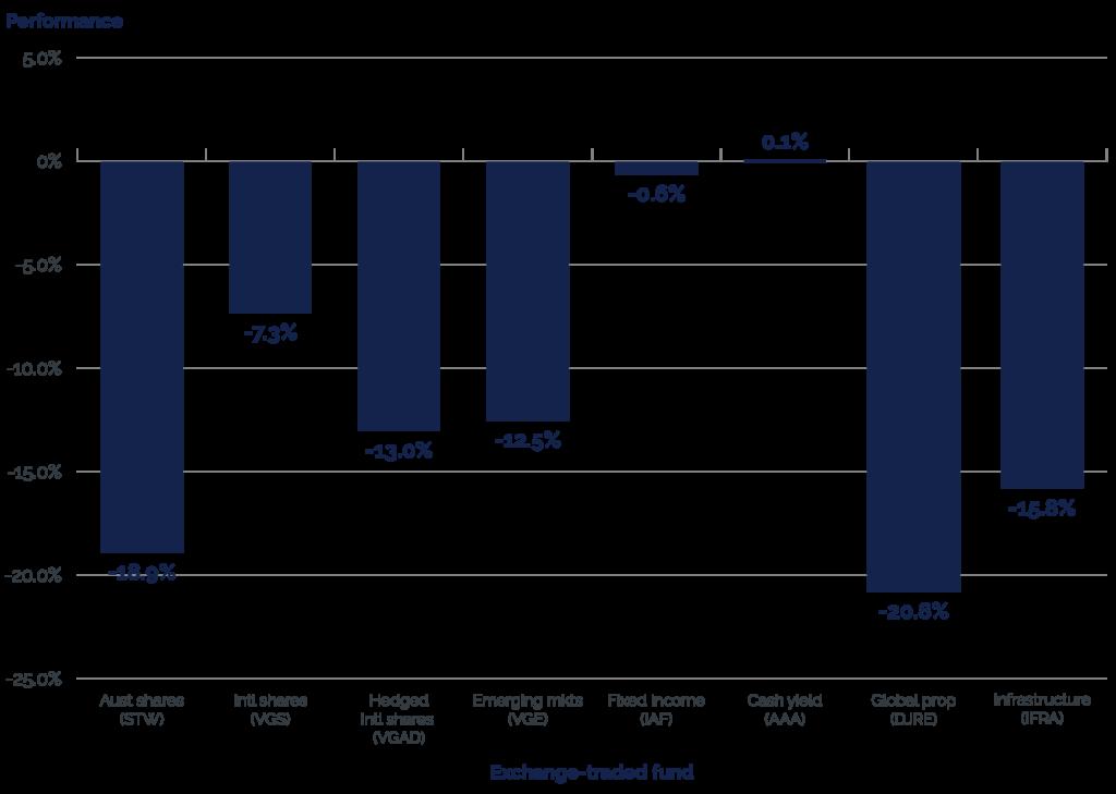 Six Park March 2020 performance broken down by asset class