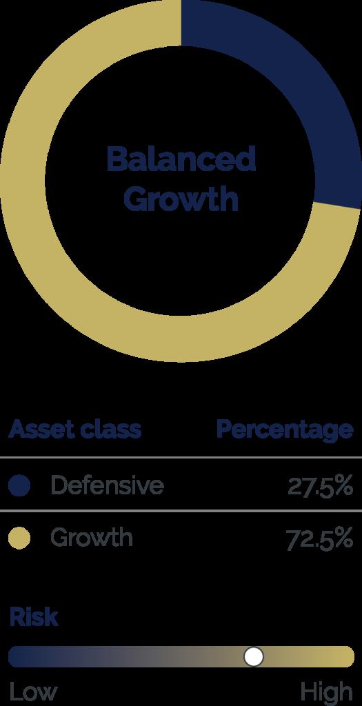 Six Park Balanced Growth Portfolio