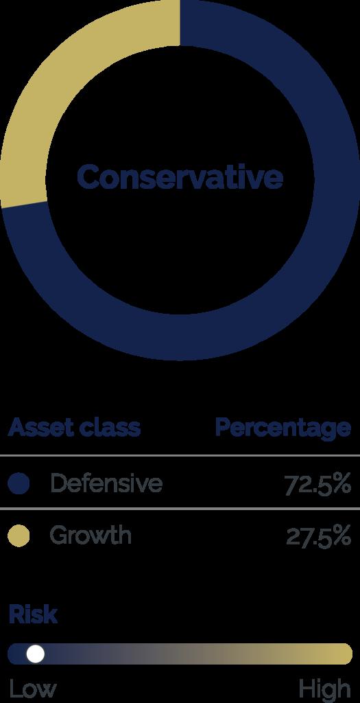 Six Park Conservative Portfolio
